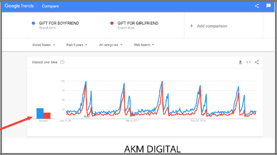 How to choose the Right Keyword Using Google Trends