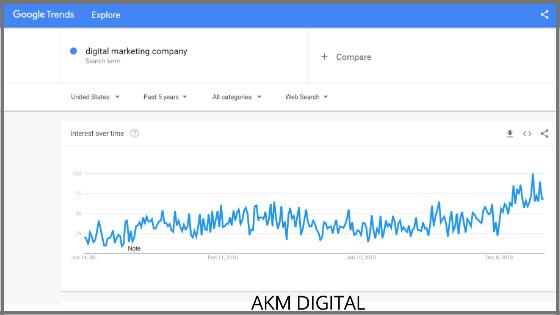 digital marketing company google trends